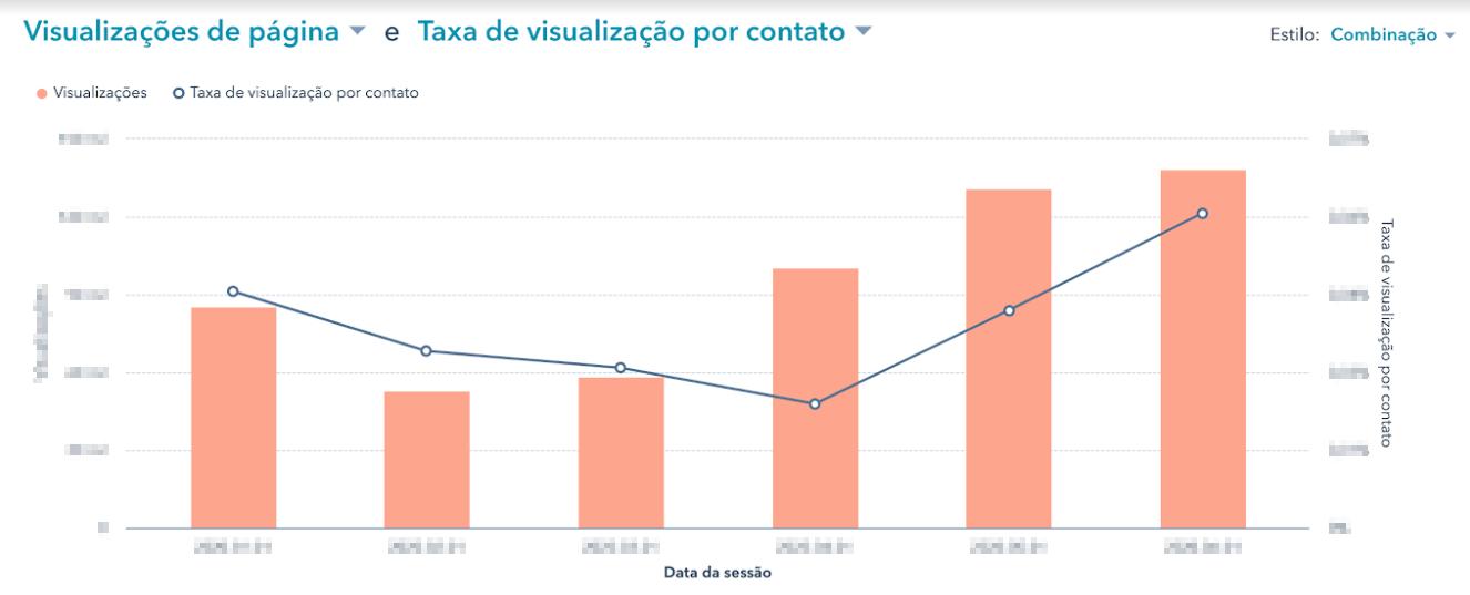 Relatório de Visualizações de Página por Taxa de Conversão