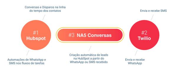 Como funciona a integracao WhatsApp HubSpot
