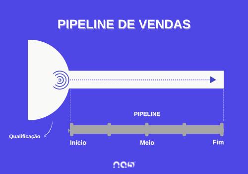 O processo de Qualificação antecede o Pipeline de vendas