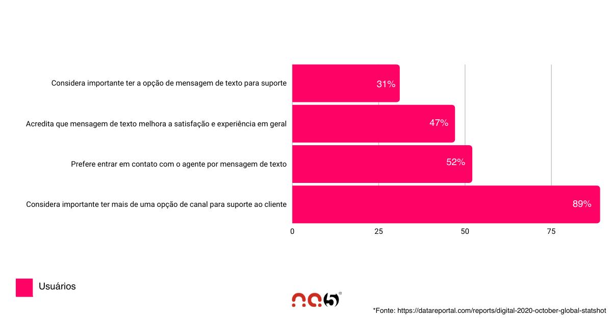 sms-dicas-grafico-1Dicas de SMS para melhorar o atendimento ao cliente - Gráfico