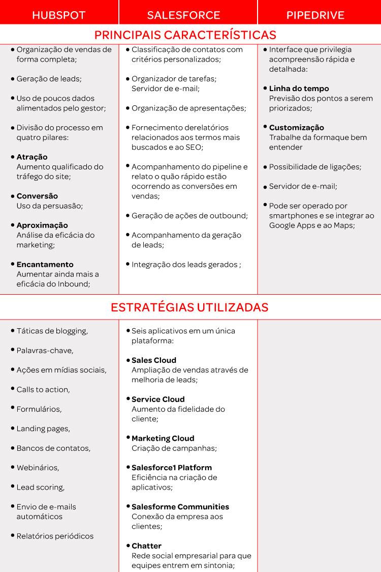 Tabela Comparativa Hubspot CRM  x Salesforce x Pipedrive