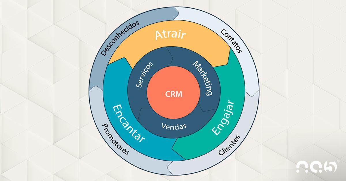 O que é o Flywheel da HubSpot e o que muda no Inbound Marketing